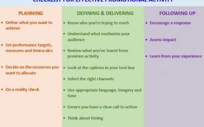 Checklist for promotional activity that delivers results